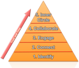 The networking triangle explaining how to generate leads from LinkedIn